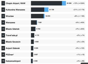 Sotrender Twitter - Podróże i miejsca - liczba fanów wrzesień 2014