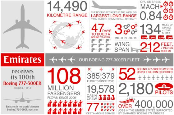 emirates_boeing_777_300er_infographic_1
